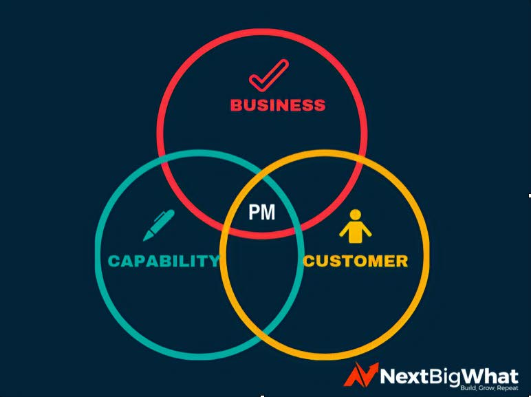 Product Management Role and Responsibility Definition